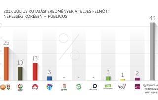 2017. júliusi kutatási eredmények – Publicus