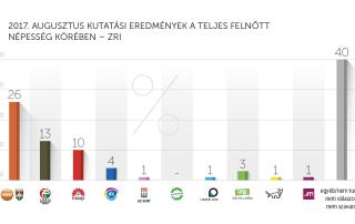 2017. augusztusi kutatási eredmények – ZRI-Závecz