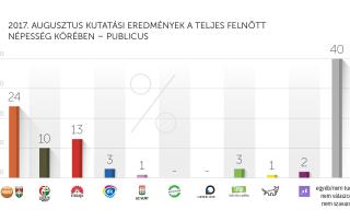 2017. augusztusi kutatási eredmények – Publicus
