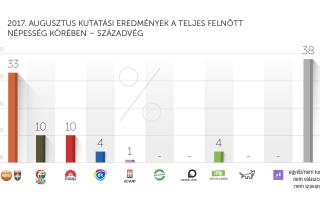 2017. augusztusi kutatási eredmények – Századvég