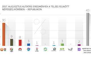 2017. augusztusi kutatási eredmények – Republikon