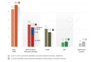 Szinte változatlan pártpreferenciák szeptemberben