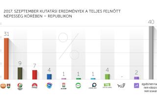2017. szeptemberi kutatási eredmények – Republikon