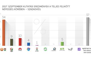 2017. szeptemberi kutatási eredmények – Századvég