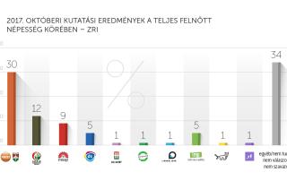 2017. októberi kutatási eredmények – ZRI-Závecz