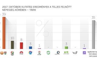 2017. októberi kutatási eredmények – Tárki