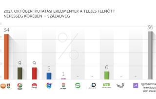 2017. októberi kutatási eredmények – Századvég