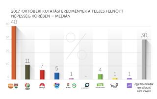 2017. októberi kutatási eredmények – Medián