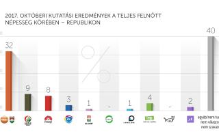 2017. októberi kutatási eredmények – Republikon