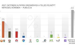 2017. októberi kutatási eredmények – Publicus