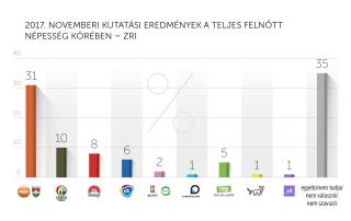 2017. novemberi kutatási eredmények – ZRI-Závecz
