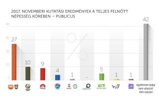 2017. november kutatási eredmények – Publicus