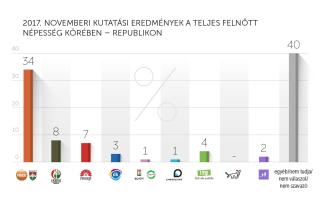 2017. novemberi kutatási eredmények – Republikon