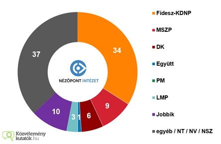 2015 decemberi kutatási eredmények nézőpont (Másolás)