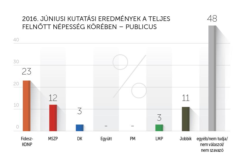 Publicus_június