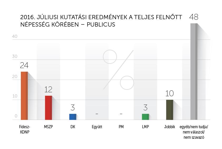 Publicus_július