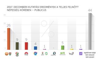 2017. decemberi kutatási eredmények – Publicus