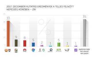 2017. decemberi kutatási eredmények – ZRI-Závecz