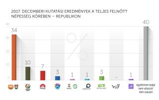 2017. decemberi kutatási eredmények – Republikon