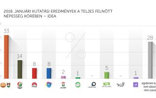 2018. januári kutatási eredmények – IDEA