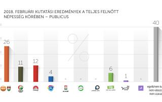 2018. februári kutatási eredmények – Publicus